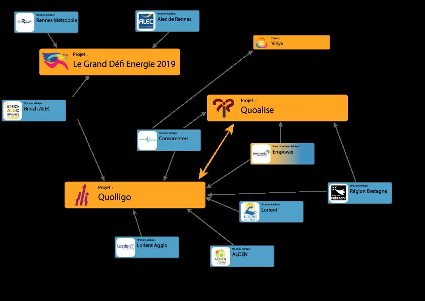 écosystème projet